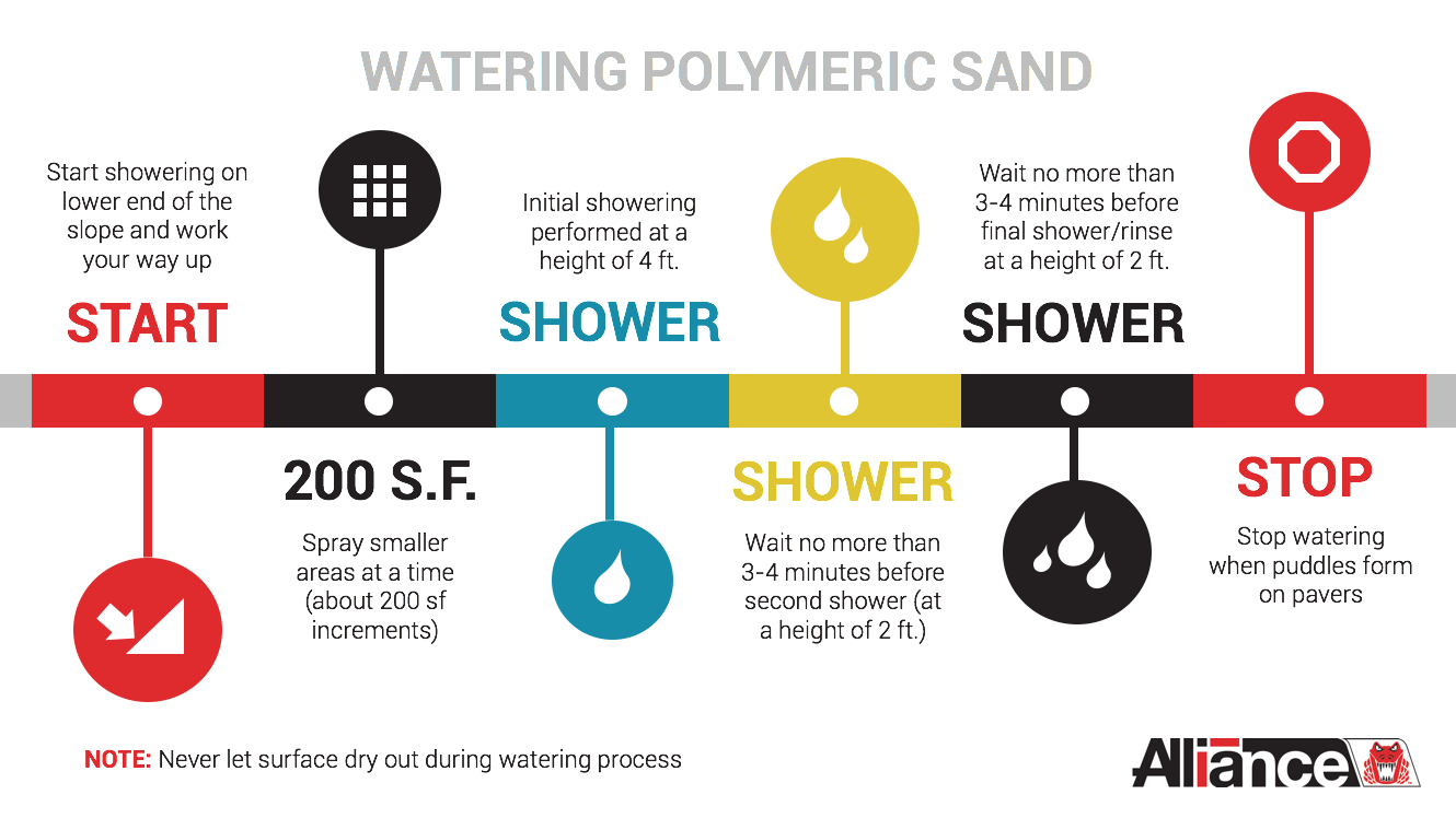 watering_polymeric_sand.png
